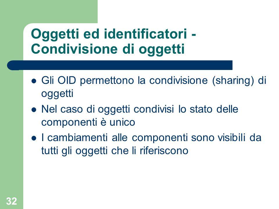 32 Oggetti ed identificatori - Condivisione di oggetti Gli OID permettono la condivisione (sharing) di oggetti Nel caso di oggetti condivisi lo stato delle componenti è unico I cambiamenti alle componenti sono visibili da tutti gli oggetti che li riferiscono