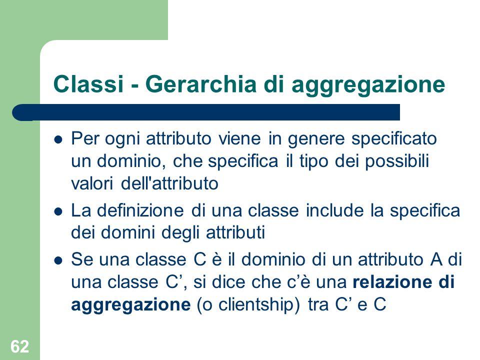 62 Classi - Gerarchia di aggregazione Per ogni attributo viene in genere specificato un dominio, che specifica il tipo dei possibili valori dell attributo La definizione di una classe include la specifica dei domini degli attributi Se una classe C è il dominio di un attributo A di una classe C, si dice che cè una relazione di aggregazione (o clientship) tra C e C