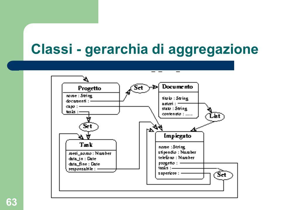 63 Classi - gerarchia di aggregazione
