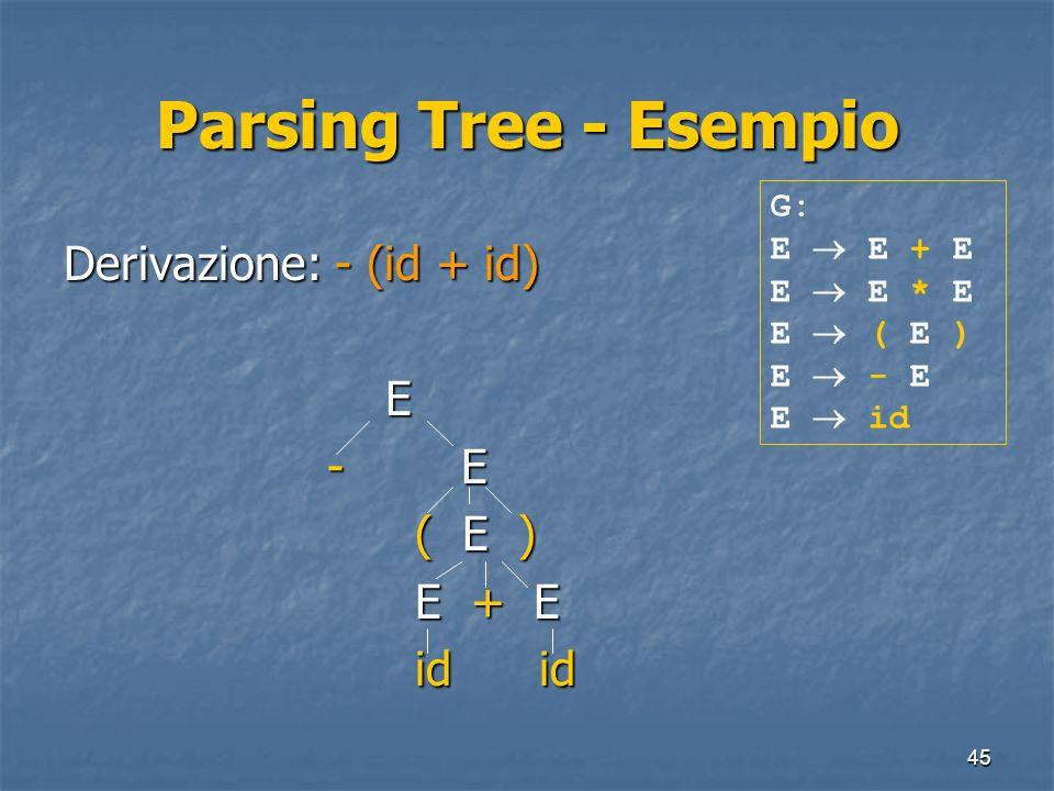 45 Parsing Tree - Esempio Derivazione: - (id + id) E - E - E ( E ) ( E ) E + E E + E id id id id G: E E + E E E * E E ( E ) E - E E id