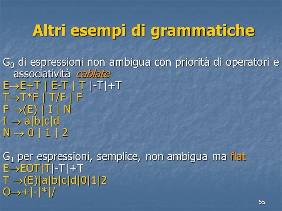55 Altri esempi di grammatiche Altri esempi di grammatiche G 0 di espressioni non ambigua con priorità di operatori e associatività cablate E E+T | E-