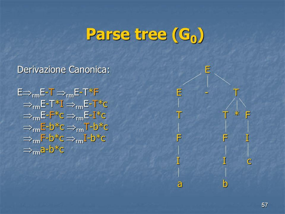 57 Parse tree (G 0 ) Parse tree (G 0 ) Derivazione Canonica: E rm E-T rm E-T*F rm E-T*I rm E-T*c rm E-T*I rm E-T*c rm E-F*c rm E-I*c rm E-F*c rm E-I*c