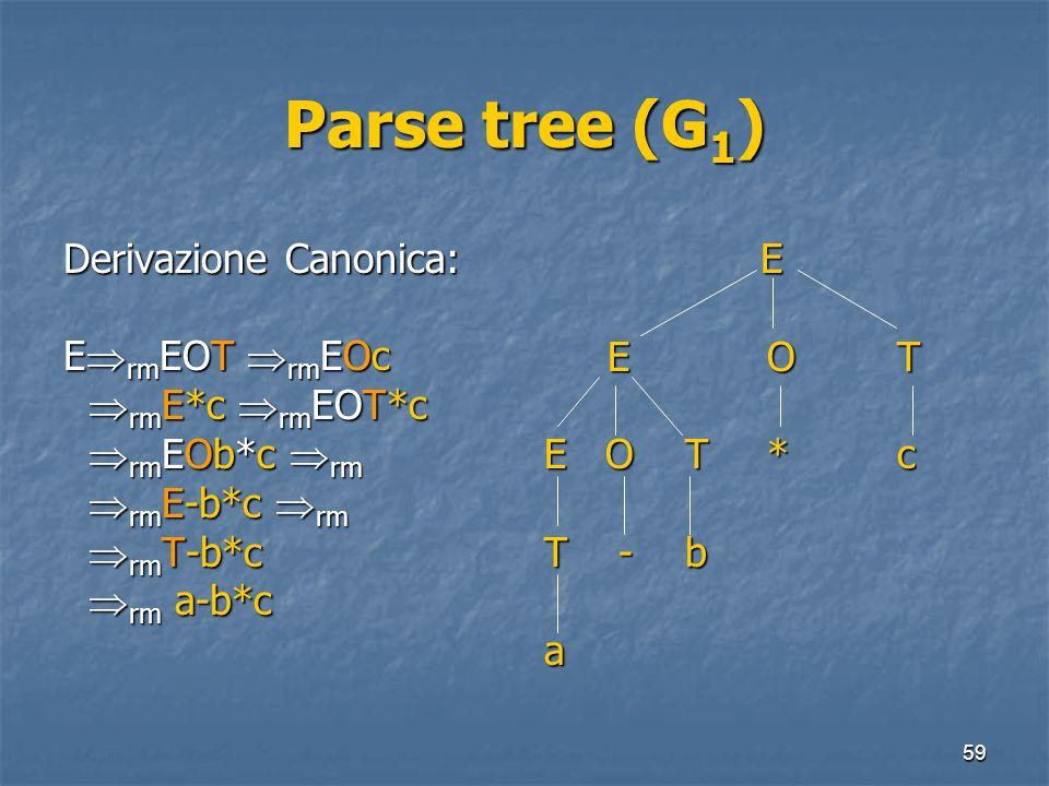 59 Parse tree (G 1 ) Derivazione Canonica: E rm EOT rm EOc rm E*c rm EOT*c rm E*c rm EOT*c rm EOb*c rm rm EOb*c rm rm E-b*c rm rm E-b*c rm rm T-b*c rm