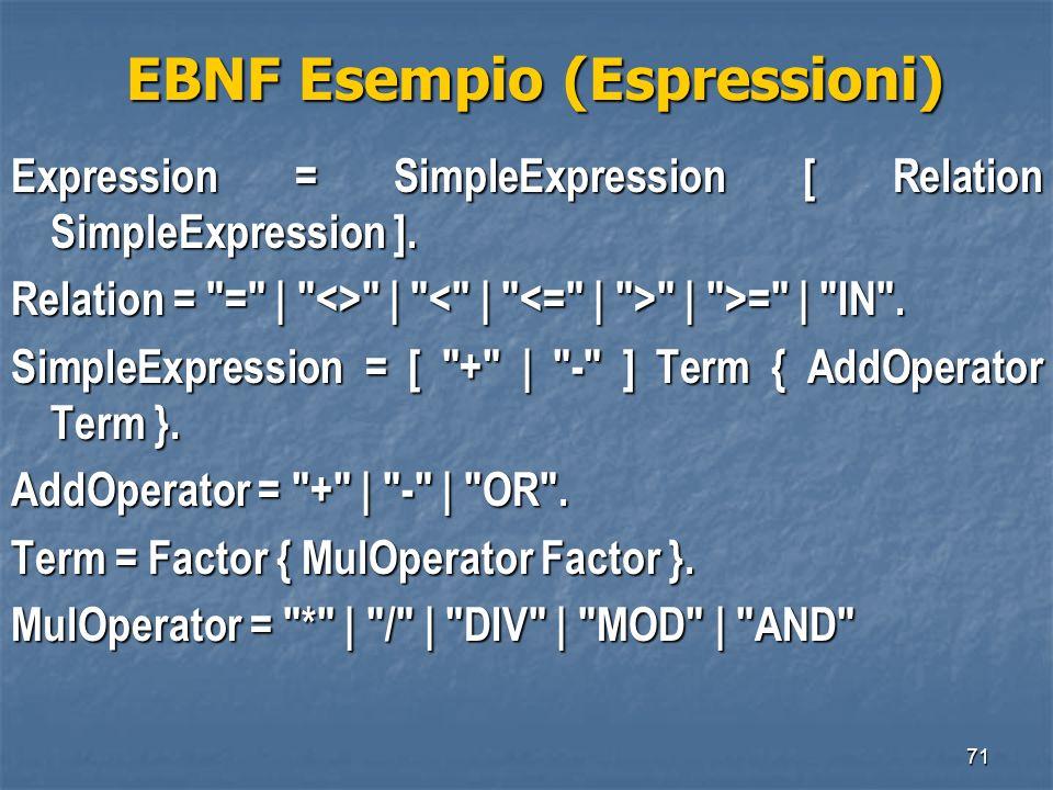 71 EBNF Esempio (Espressioni) EBNF Esempio (Espressioni) Expression = SimpleExpression [ Relation SimpleExpression ]. Relation =