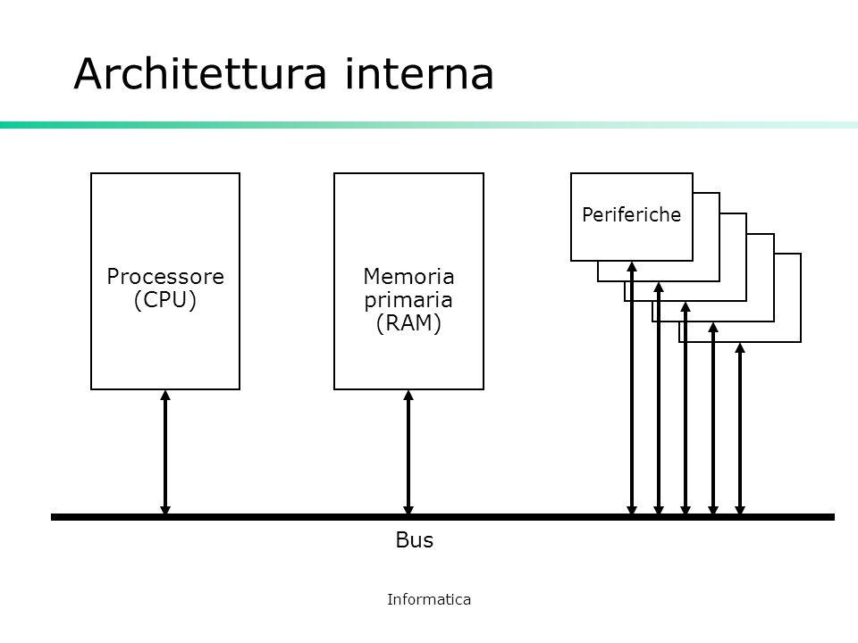 Informatica Architettura interna Processore (CPU) Memoria primaria (RAM) Periferiche Bus