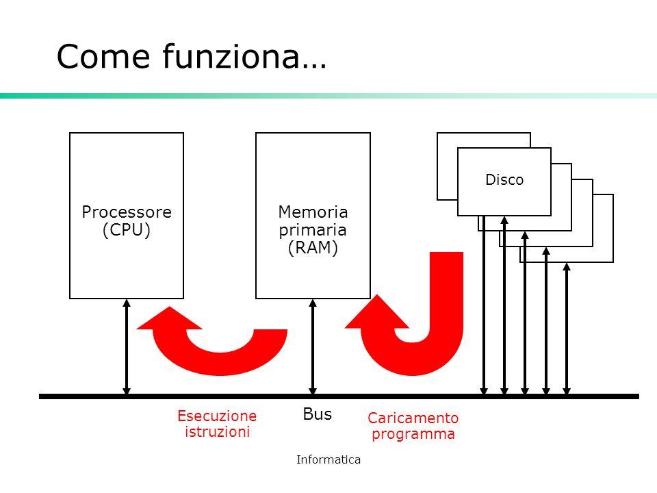 Informatica Come funziona… Processore (CPU) Memoria primaria (RAM) Bus Disco Caricamento programma Esecuzione istruzioni
