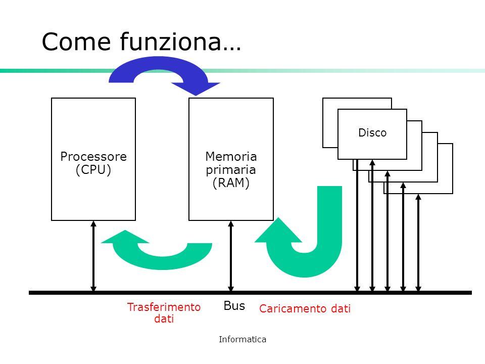 Informatica Come funziona… Processore (CPU) Memoria primaria (RAM) Bus Disco Trasferimento dati Caricamento dati