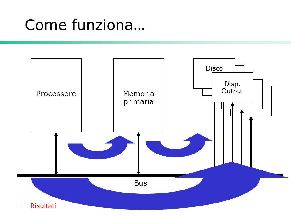 Informatica Come funziona… ProcessoreMemoria primaria Bus Disp. Output Risultati Disco