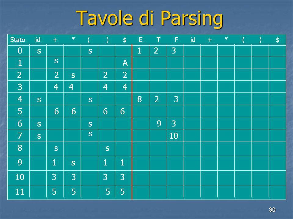 30 Tavole di Parsing Tavole di Parsing 0 1 2 3 4 5 6 7 8 9 10 11 Stato id + * ( ) $ E T F id + * ( ) $ ss s s ss ss s s ss s A 222 4 444 111 3333 5555 6666 1 2 3 823 39 10