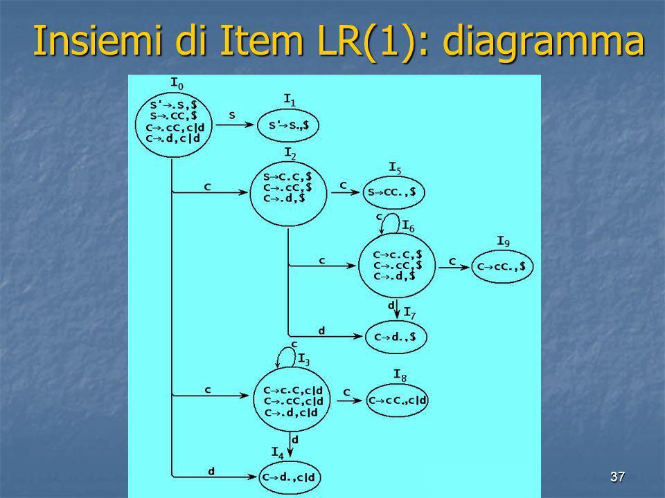 37 Insiemi di Item LR(1): diagramma Insiemi di Item LR(1): diagramma