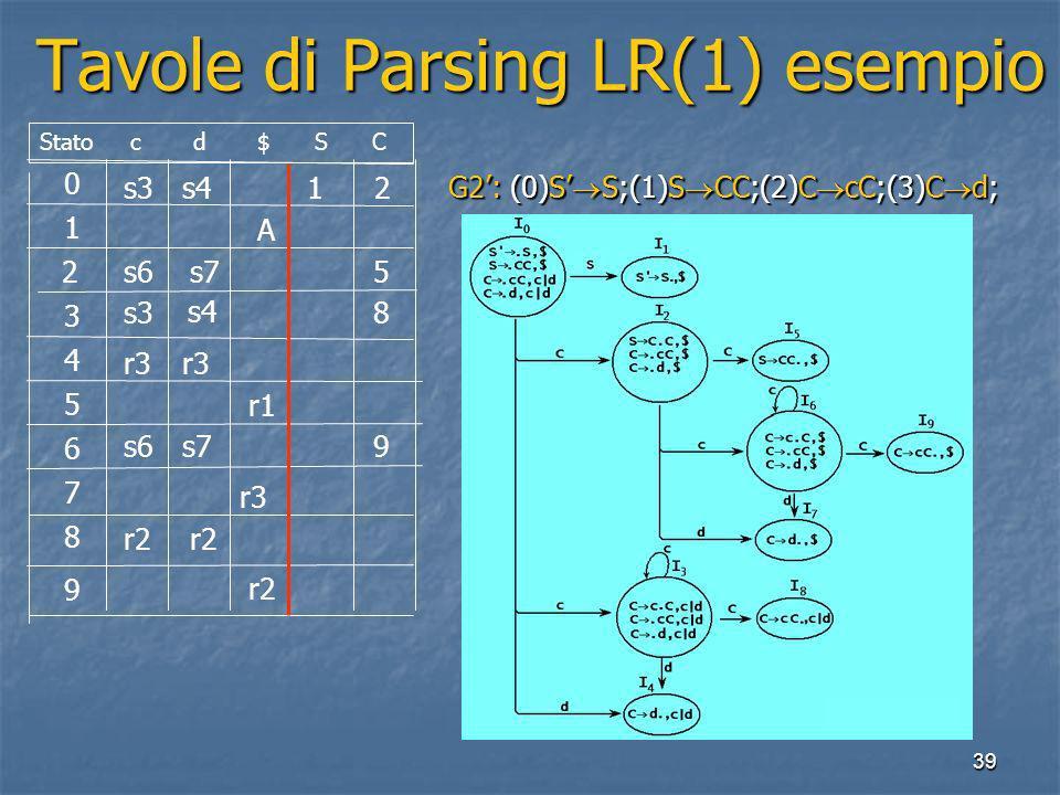 39 Tavole di Parsing LR(1) esempio Tavole di Parsing LR(1) esempio 0 1 2 3 4 5 6 7 8 9 Stato c d $ S C s3s41 2 A s6s75 8 r3 r1 s3 s4 s6s79 r3 r2 G2: (0)S S;(1)S CC;(2)C cC;(3)C d;