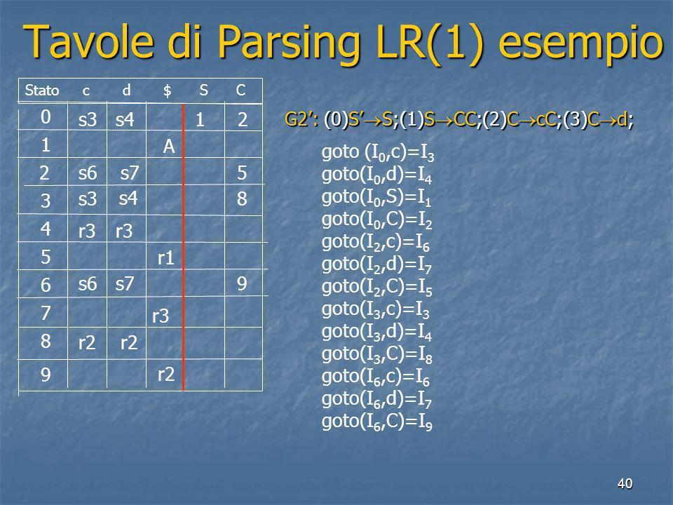 40 Tavole di Parsing LR(1) esempio Tavole di Parsing LR(1) esempio 0 1 2 3 4 5 6 7 8 9 Stato c d $ S C s3s41 2 A s6s75 8 r3 r1 s3 s4 s6s79 r3 r2 G2: (0)S S;(1)S CC;(2)C cC;(3)C d; goto (I 0,c)=I 3 goto(I 0,d)=I 4 goto(I 0,S)=I 1 goto(I 0,C)=I 2 goto(I 2,c)=I 6 goto(I 2,d)=I 7 goto(I 2,C)=I 5 goto(I 3,c)=I 3 goto(I 3,d)=I 4 goto(I 3,C)=I 8 goto(I 6,c)=I 6 goto(I 6,d)=I 7 goto(I 6,C)=I 9