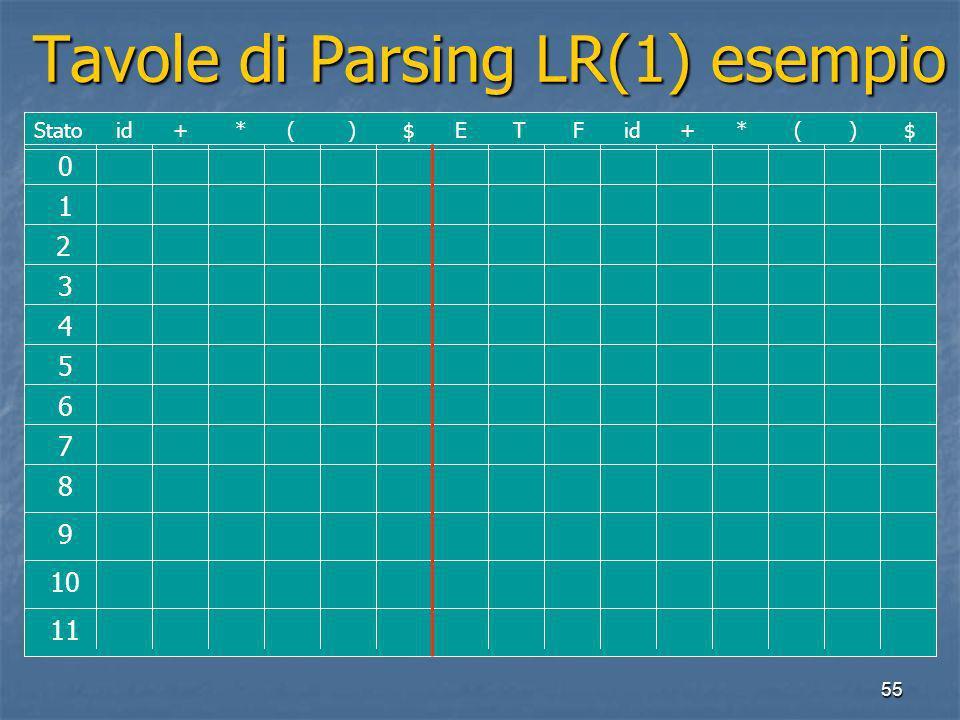 55 Tavole di Parsing LR(1) esempio Tavole di Parsing LR(1) esempio 0 1 2 3 4 5 6 7 8 9 10 11 Stato id + * ( ) $ E T F id + * ( ) $