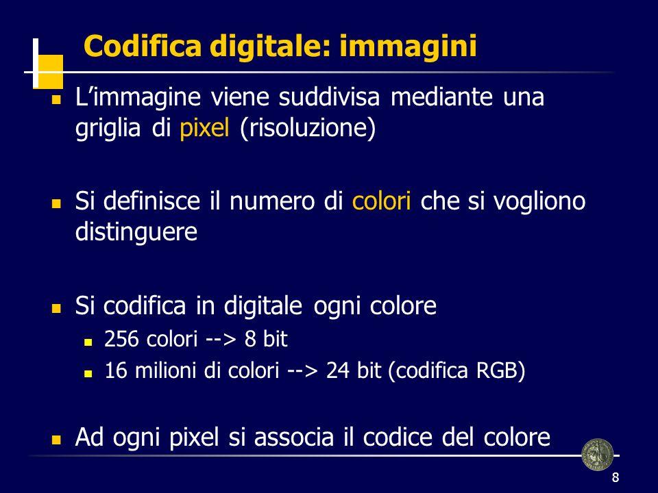 9 Codifica digitale: immagini (2) 2 colori bianco: 0, nero: 1 0000000011110001100000100000 un codice per ogni pixel codifica digitale dellimmagine = sequenza dei suoi pixel