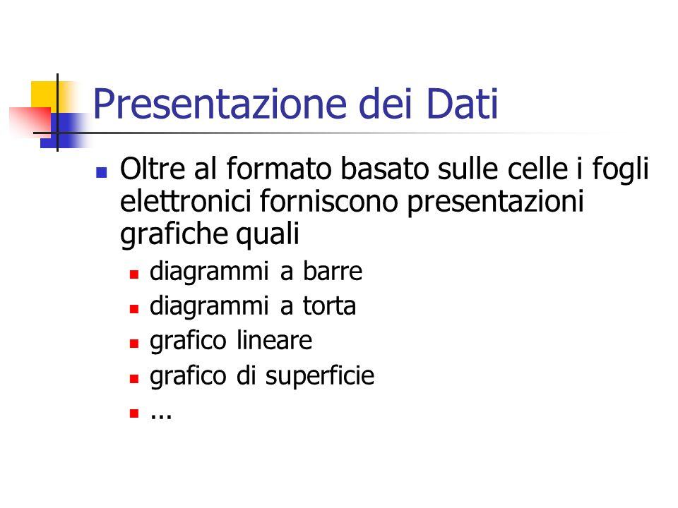 Presentazione dei Dati Oltre al formato basato sulle celle i fogli elettronici forniscono presentazioni grafiche quali diagrammi a barre diagrammi a torta grafico lineare grafico di superficie...