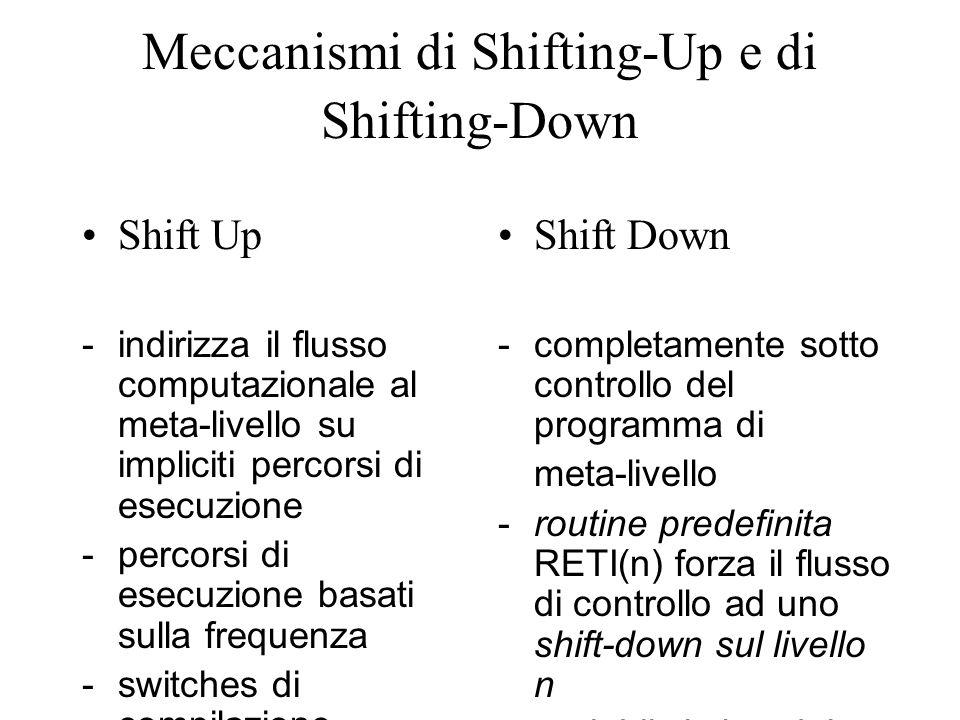Meccanismi di Shifting-Up e di Shifting-Down Shift Up -indirizza il flusso computazionale al meta-livello su impliciti percorsi di esecuzione -percorsi di esecuzione basati sulla frequenza -switches di compilazione Shift Down -completamente sotto controllo del programma di meta-livello -routine predefinita RETI(n) forza il flusso di controllo ad uno shift-down sul livello n -variabile intlev del RTE