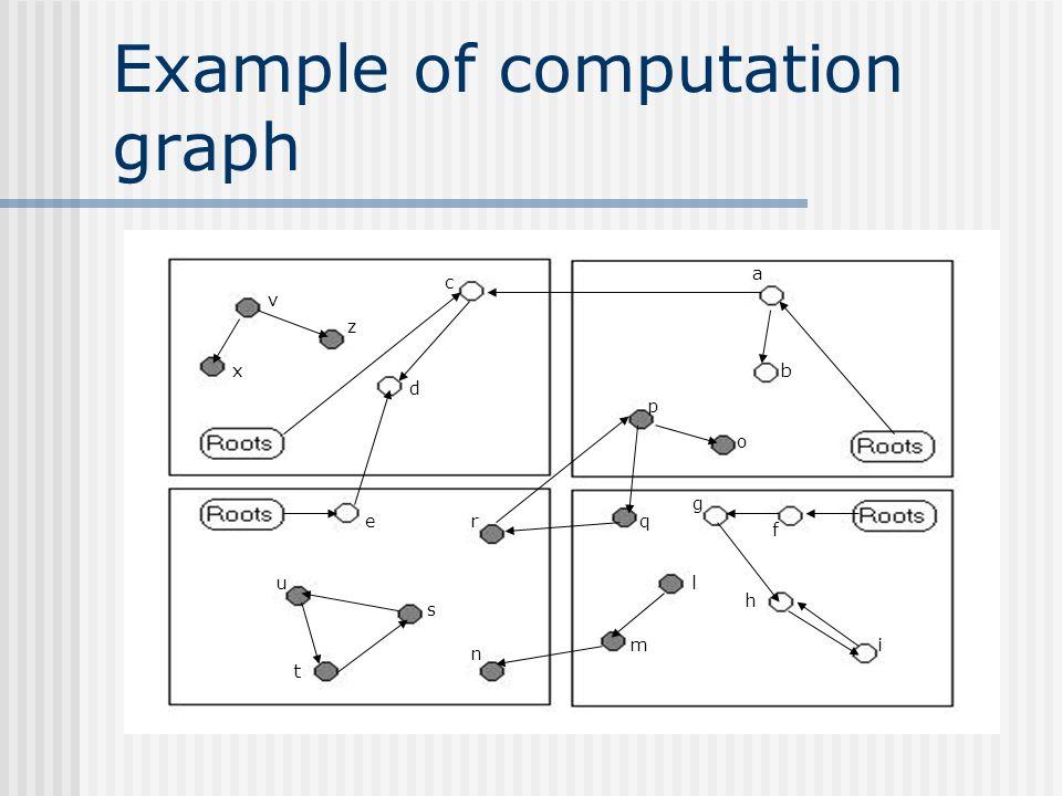 Example of computation graph p b c d e s t u o h qr a f g i l m n z v x