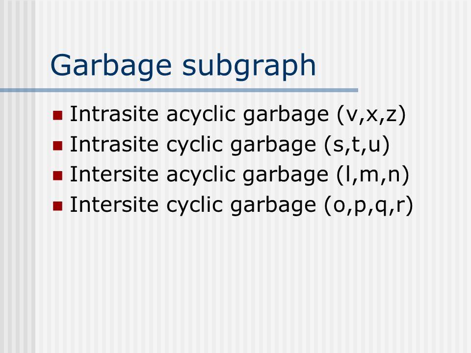 Garbage subgraph Intrasite acyclic garbage (v,x,z) Intrasite cyclic garbage (s,t,u) Intersite acyclic garbage (l,m,n) Intersite cyclic garbage (o,p,q,