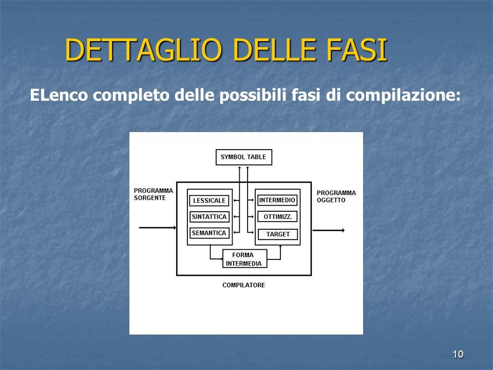 10 DETTAGLIO DELLE FASI DETTAGLIO DELLE FASI ELenco completo delle possibili fasi di compilazione: