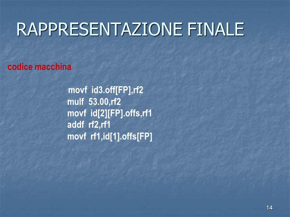 14 RAPPRESENTAZIONE FINALE codice macchina movf id3.off[FP],rf2 mulf 53.00,rf2 movf id[2][FP].offs,rf1 addf rf2,rf1 movf rf1,id[1].offs[FP]