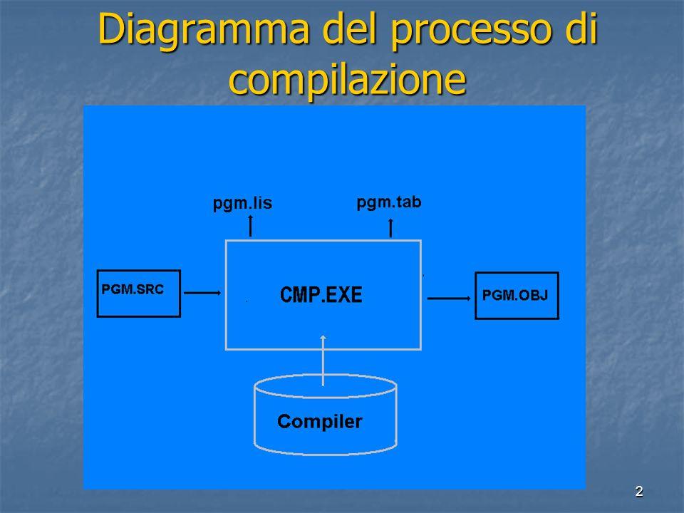 2 Diagramma del processo di compilazione