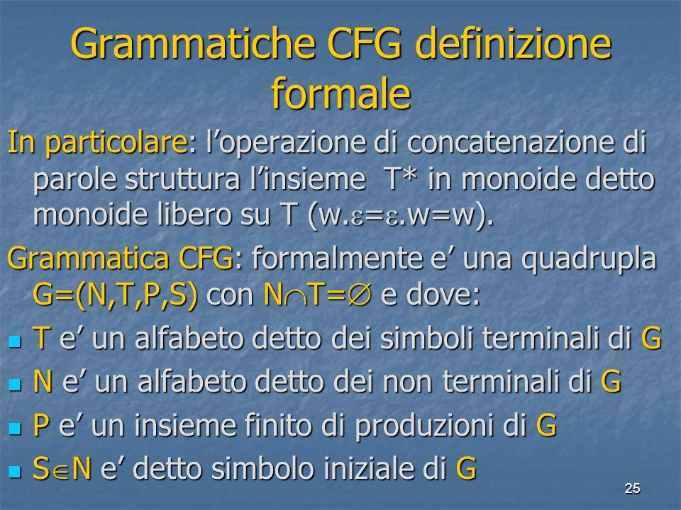 25 Grammatiche CFG definizione formale In particolare: loperazione di concatenazione di parole struttura linsieme T* in monoide detto monoide libero su T (w.