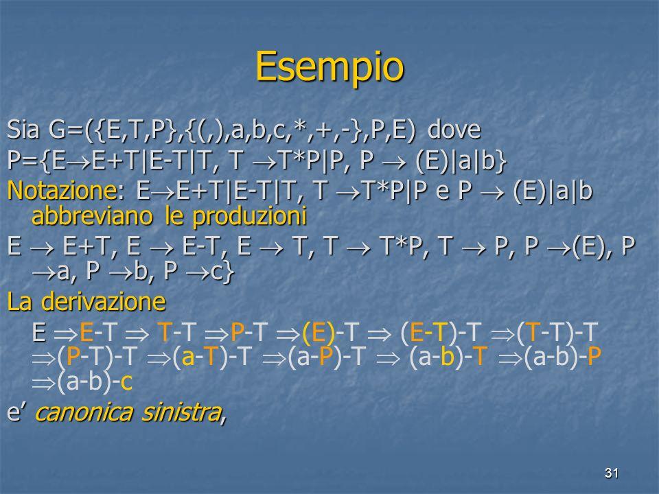 31 Esempio Sia G=({E,T,P},{(,),a,b,c,*,+,-},P,E) dove P={E E+T|E-T|T, T T*P|P, P (E)|a|b} Notazione: E E+T|E-T|T, T T*P|P e P (E)|a|b abbreviano le produzioni E E+T, E E-T, E T, T T*P, T P, P (E), P a, P b, P c} La derivazione E E E-T T-T P-T (E)-T (E-T)-T (T-T)-T (P-T)-T (a-T)-T (a-P)-T (a-b)-T (a-b)-P (a-b)-c e canonica sinistra,