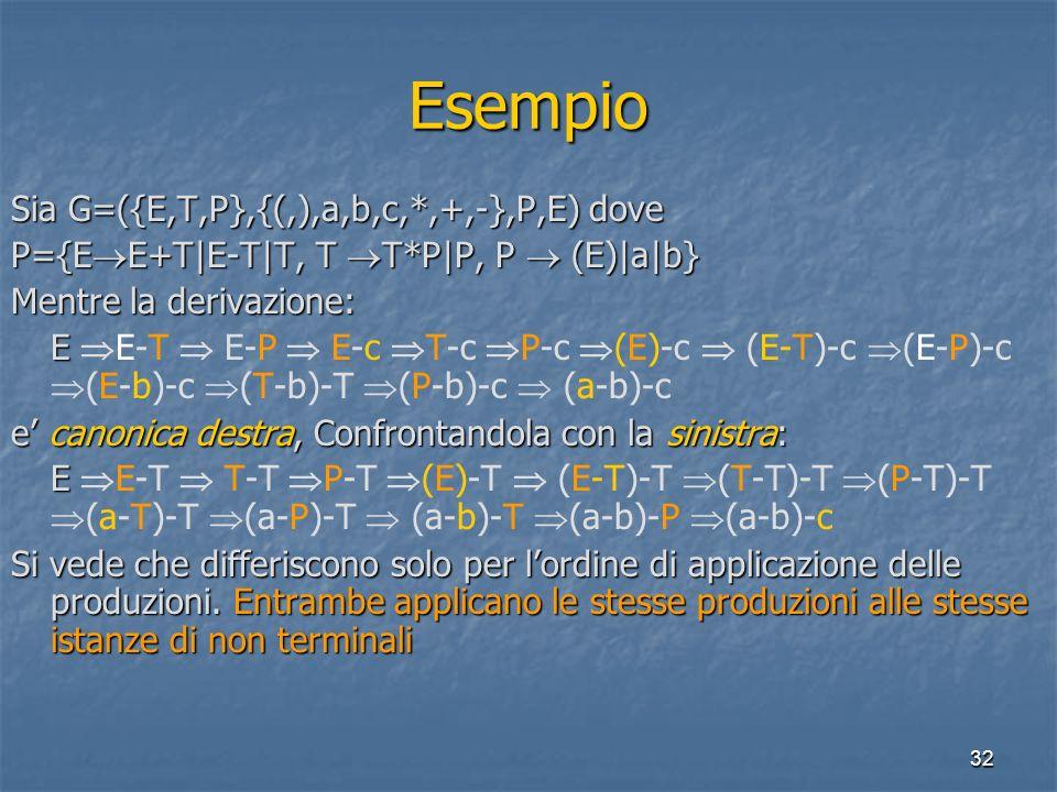 32 Esempio Sia G=({E,T,P},{(,),a,b,c,*,+,-},P,E) dove P={E E+T|E-T|T, T T*P|P, P (E)|a|b} Mentre la derivazione: E E E-T E-P E-c T-c P-c (E)-c (E-T)-c (E-P)-c (E-b)-c (T-b)-T (P-b)-c (a-b)-c e canonica destra, Confrontandola con la sinistra: E E E-T T-T P-T (E)-T (E-T)-T (T-T)-T (P-T)-T (a-T)-T (a-P)-T (a-b)-T (a-b)-P (a-b)-c Si vede che differiscono solo per lordine di applicazione delle produzioni.