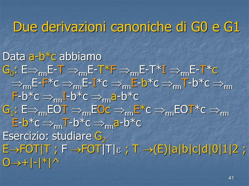 41 Due derivazioni canoniche di G0 e G1 Due derivazioni canoniche di G0 e G1 Data a-b*c abbiamo G 0 : E rm E-T rm E-T*F rm E-T*I rm E-T*c rm E-F*c rm E-I*c rm E-b*c rm T-b*c rm F-b*c rm I-b*c rm a-b*c G 1 : E rm EOT rm EOc rm E*c rm EOT*c rm E-b*c rm T-b*c rm a-b*c Esercizio: studiare G 2 E FOT|T ; F FOT|T| ; T (E)|a|b|c|d|0|1|2 ; O +|-|*|^