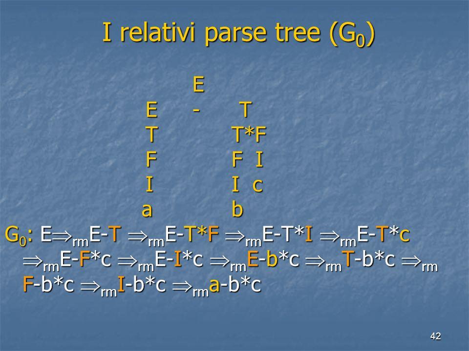 42 I relativi parse tree (G 0 ) I relativi parse tree (G 0 ) E E-T T T*F F F I I I c a b a b G 0 : E rm E-T rm E-T*F rm E-T*I rm E-T*c rm E-F*c rm E-I*c rm E-b*c rm T-b*c rm F-b*c rm I-b*c rm a-b*c