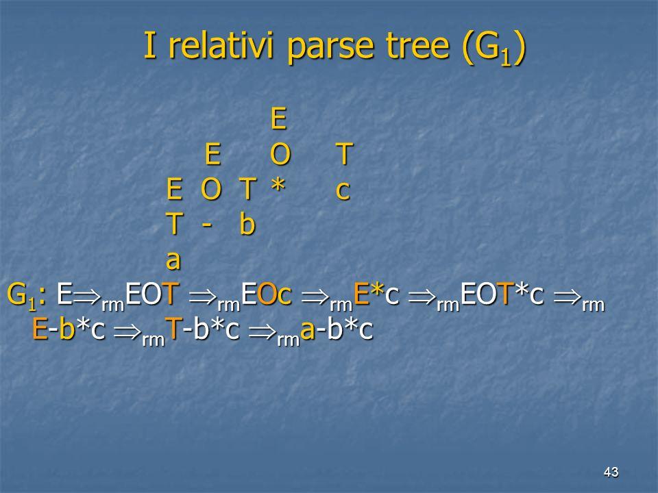 43 I relativi parse tree (G 1 ) I relativi parse tree (G 1 ) E EOT E O T*c E O T*c T - b T - b a G 1 : E rm EOT rm EOc rm E*c rm EOT*c rm E-b*c rm T-b*c rm a-b*c