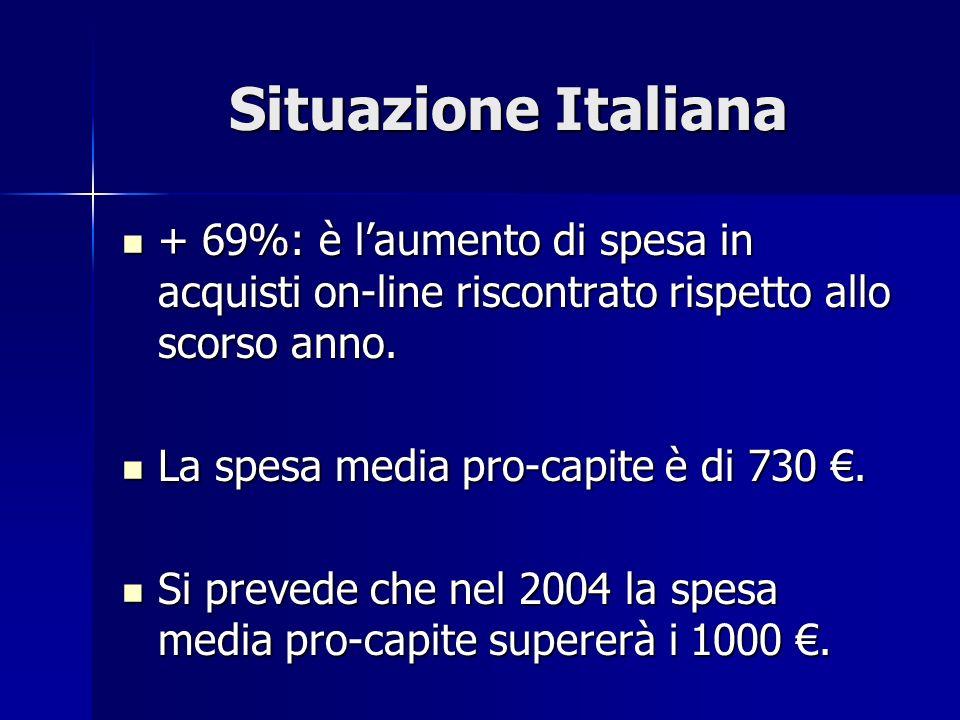 Situazione Italiana + 69%: è laumento di spesa in acquisti on-line riscontrato rispetto allo scorso anno.