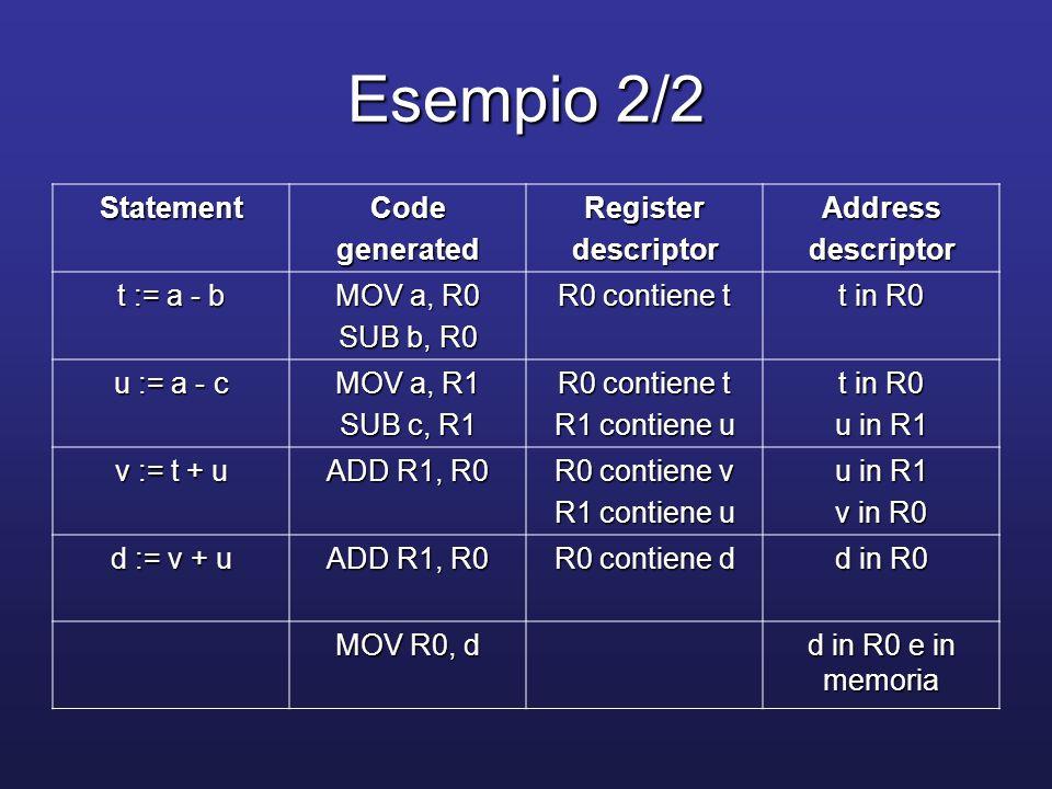 Indici statement i in register Ri i in memoria Mi i nello stack codicecostocodicecostocodicecosto a := b[i] MOV b(Ri), R 2 MOV Mi, R MOV b(R), R 4 MOV Si(A), R MOV b(R), R 4 a[i] := b MOV b, a(Ri) 3 MOV Mi, R MOV b, a(R) 5 MOV Si(A), R MOV b, a(R) 5