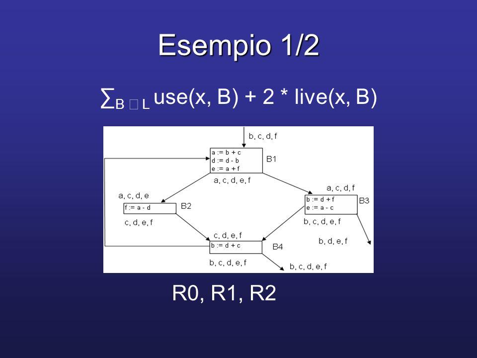 Esempio 2/2 Valutazione di (*) per x = a:Valutazione di (*) per x = a: – B L 2*live(a, B) = 2 – B L use(a, B) = 0 + 1 + 1 + 0 = 2 – B L use(a, B) + 2 * live(a, B) = 4 –Per b, c, d, e, f i valori sono rispettivamente 6, 3, 6, 4, 4 –È ragionevole pensare che R0, R1ed R2 mantengano i valori di a, b, d