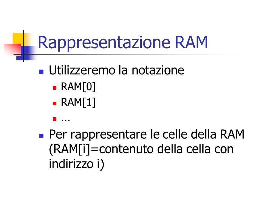 Rappresentazione RAM Utilizzeremo la notazione RAM[0] RAM[1]... Per rappresentare le celle della RAM (RAM[i]=contenuto della cella con indirizzo i)