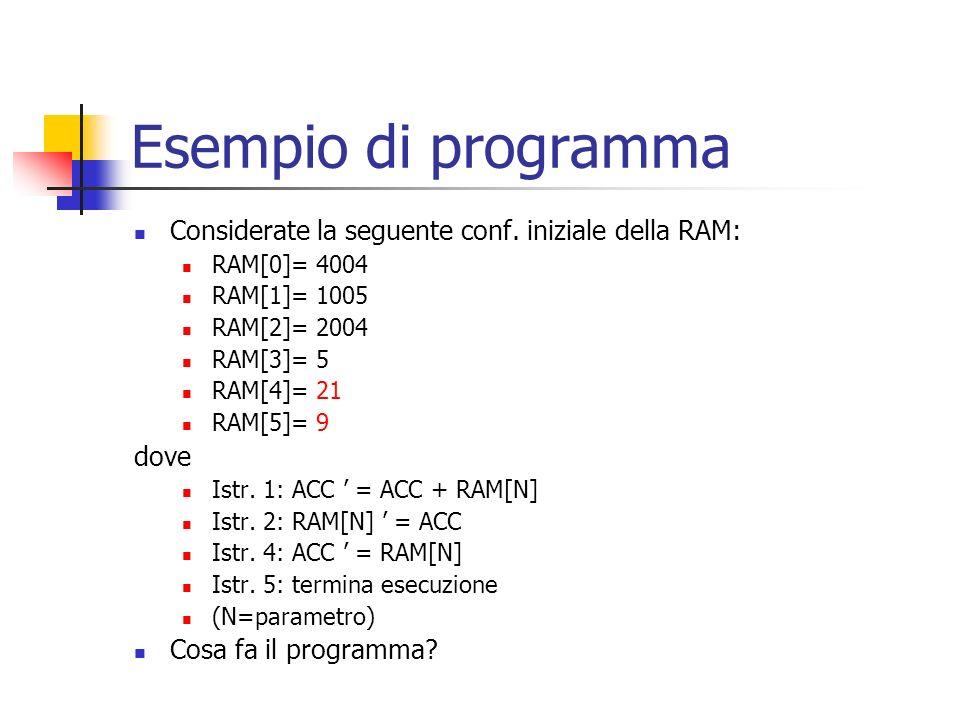 Esempio di programma Considerate la seguente conf. iniziale della RAM: RAM[0]= 4004 RAM[1]= 1005 RAM[2]= 2004 RAM[3]= 5 RAM[4]= 21 RAM[5]= 9 dove Istr