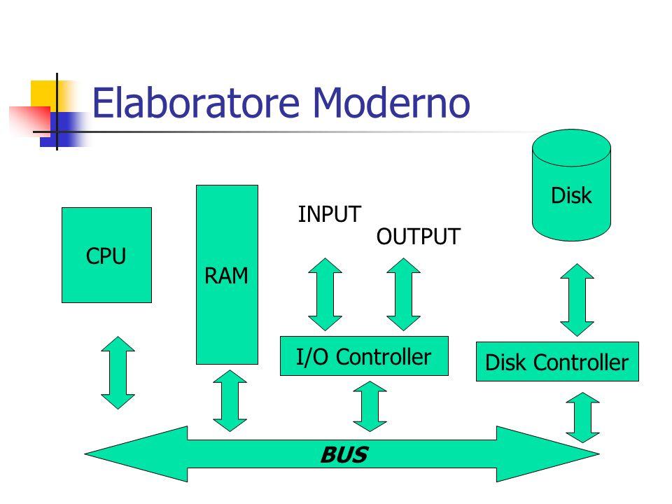 Elaboratore Moderno BUS CPU RAM I/O Controller Disk Controller Disk INPUT OUTPUT