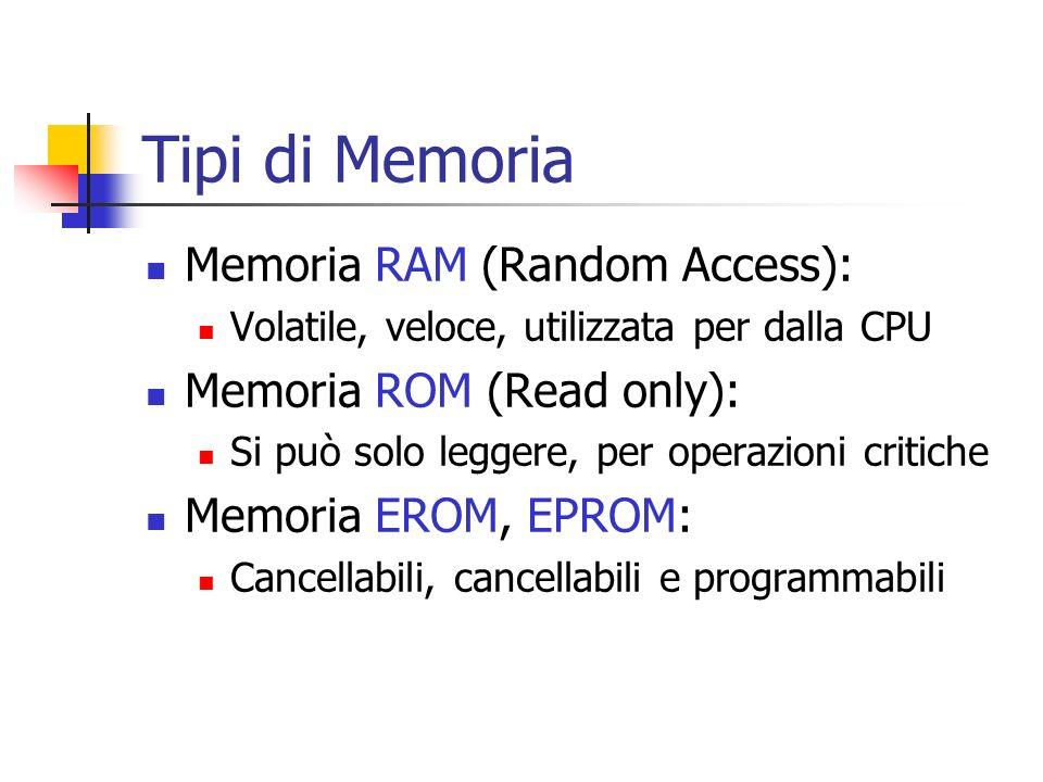 Tipi di Memoria Memoria RAM (Random Access): Volatile, veloce, utilizzata per dalla CPU Memoria ROM (Read only): Si può solo leggere, per operazioni c