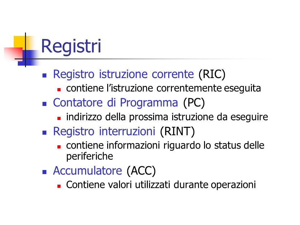 Registri Registro istruzione corrente (RIC) contiene listruzione correntemente eseguita Contatore di Programma (PC) indirizzo della prossima istruzion