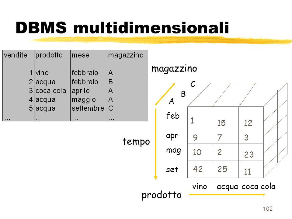 103 DBMS multidimensionali zModello dei dati basato su hypercubi (array multidimensionali) zprecalcolo aggregazioni zaumento prestazioni per le query utente ma y… no join y… no interfaccia SQL (API) y… necessità sistema relazionale per dati dettaglio y… file molto grandi y… limitazioni a circa 10GB 8problemi scalabilità) zPer superare questi problemi: yaggiunta capacità di navigare da un MDBMS ad un RDBMS