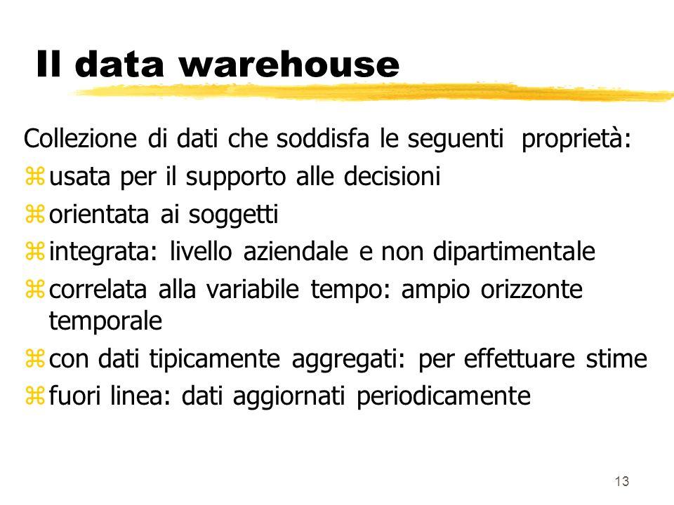 14 Il data warehouse zOrientata ai soggetti: considera i dati di interesse ai soggetti dellorganizzazione e non quelli rilevanti ai processi organizzativi ybasi di dati operazionali dipartimentali: xvendita, produzione, marketing ydata warehouse: prodotti, clienti, fornitori