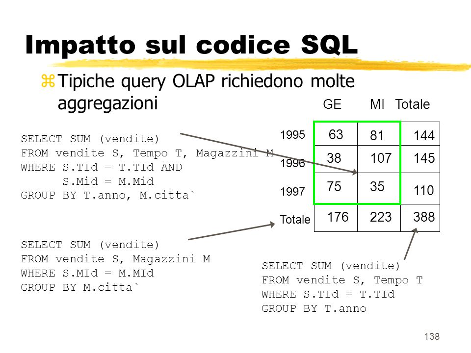 139 Impatto sul codice SQL zIn genere: yfatti con k dimensioni y2 k query SQL aggregate zNuovo operatore SQL CUBE per calcolare tutte le possibili aggregazioni CUBE Pid, Mid, Tid BY SUM Vendite equivalente ad un insieme di query: SELECT SUM (vendite) FROM vendite S GROUP BY grouping list Presente in molti DBMS