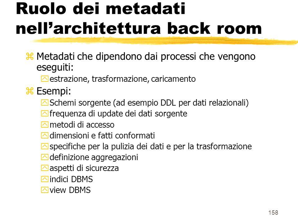 159 Architettura della front room