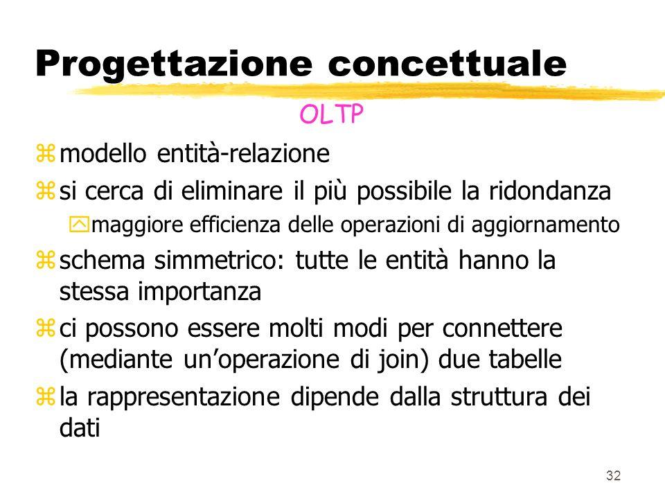 33 Progettazione concettuale OLTP: un esempio contratto Tipo contratto cliente contatto ordini Unità ordinata repartoregionedistretto Loc.