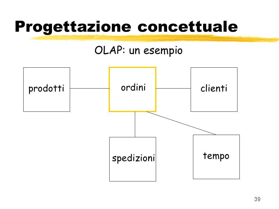 40 Progettazione concettuale OLAP: un esempio vendite magazzini tempo prodotti