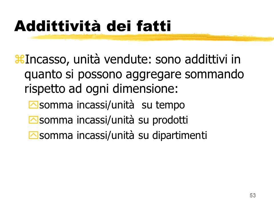 54 Semiaddittività dei fatti zNumero clienti non è un fatto addittivo: ysomma n.