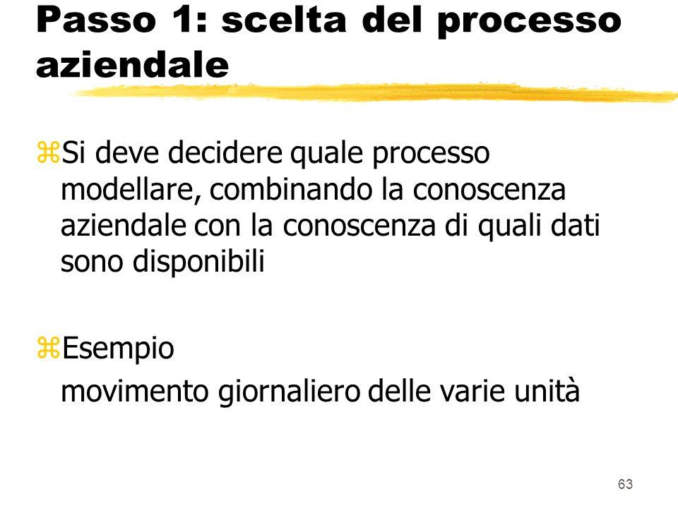 64 Passo 2: scelta della granularità zLa granularità identifica il contenuto della tabella dei fatti nel processo considerato zè importante perché : ydetermina le dimensioni del database ycondiziona la dimensione del database zEsempio SKU per magazzino per promozione per giorno (granularità a livello di giorno e di singola unità)