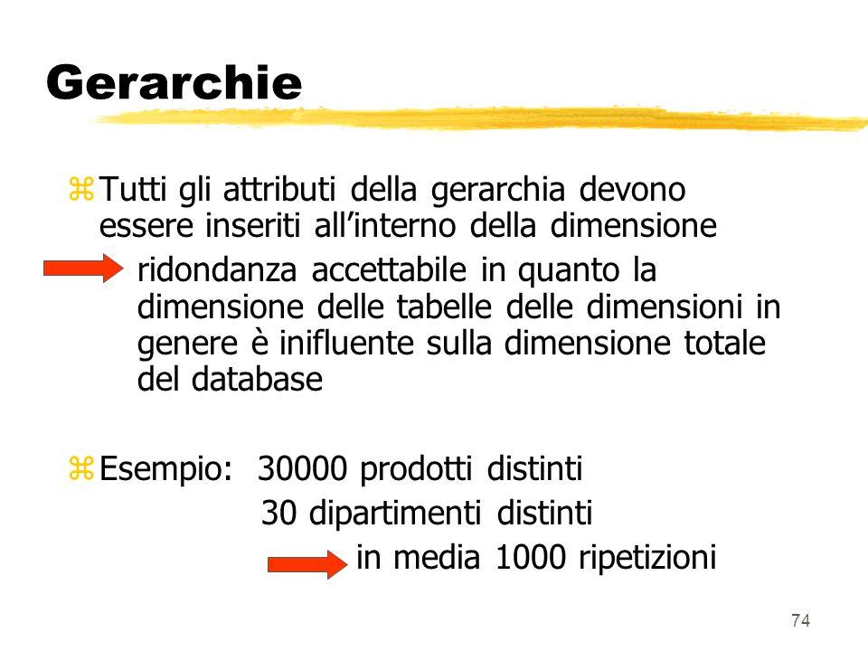 75 Esempio Prodotto-k descrizione-SKU numero-SKU tipo-pacco marca sottocategoria categoria dipartimento tipo-pacco peso unità-di-misura...