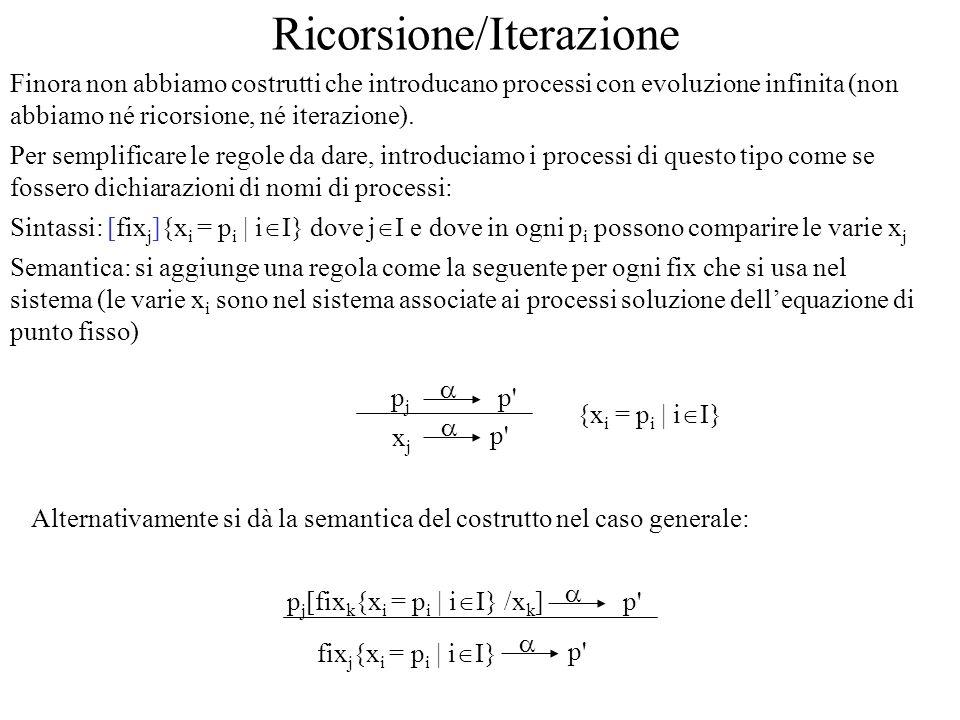 Restrizione e ridenominazione Aggiungiamo un costrutto per la restrizione delle azioni possibili (si usa per forzare la sincronizzazione fra due parti