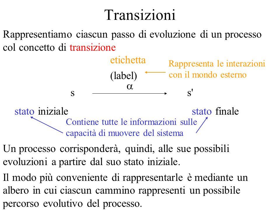 DisProva di Bisimulazione Forte Per provare che due termini sono in bisimulazione forte, per definizione di bisimulazione, basta (ed è lunico modo) provare che esiste una relazione R che li contiene e che è una bisimulazione.
